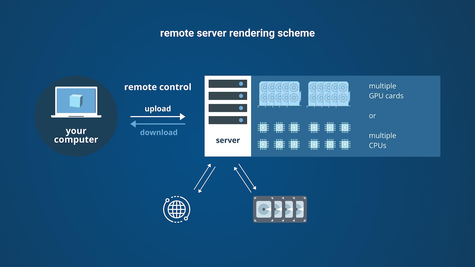 remote server rendering scheme